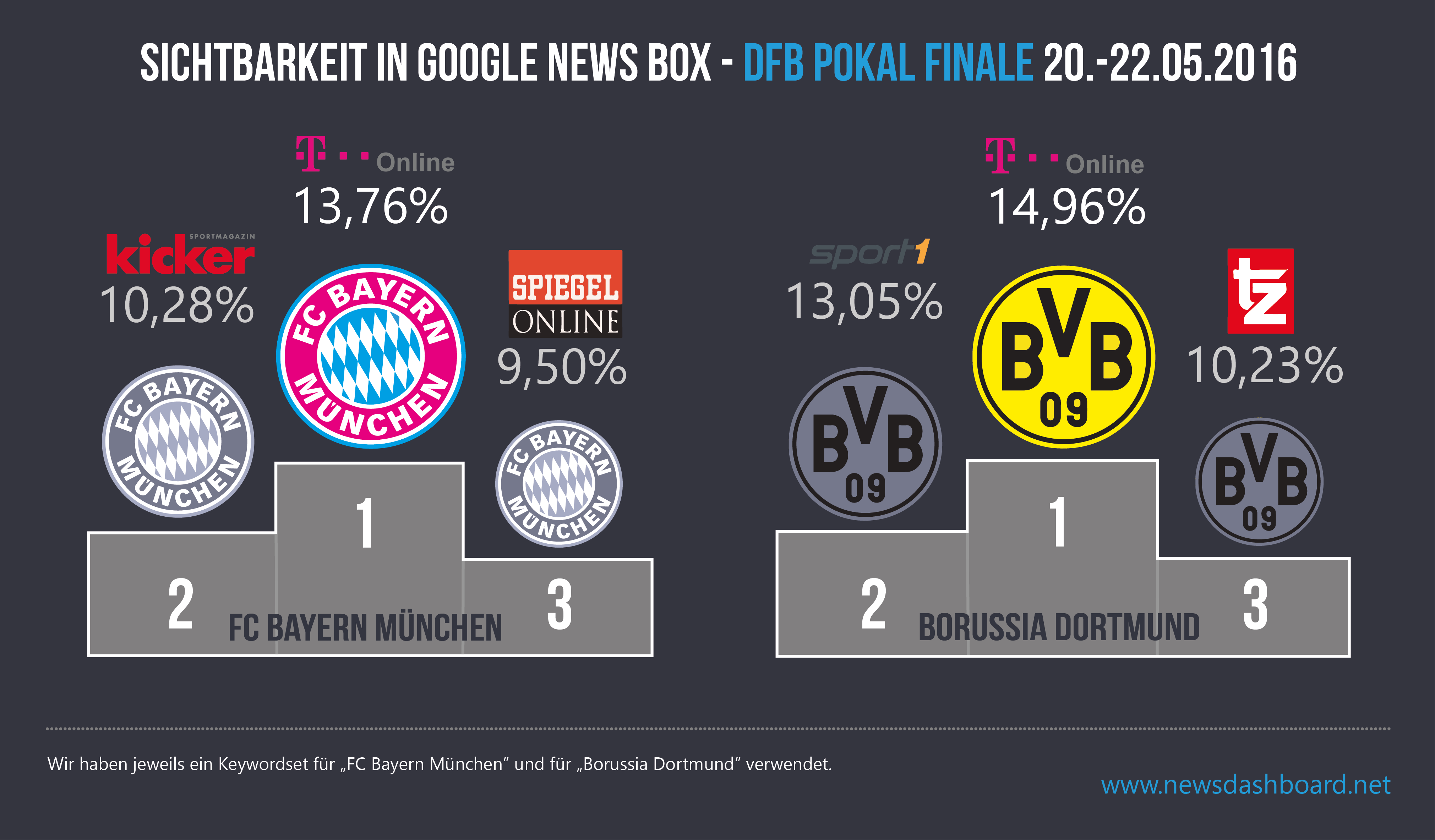Sowohl wenn man nach Bayern München suchte als auch nach Borussia Dortmund - T-Online Artikel waren am stärksten in der Google News Box präsent.