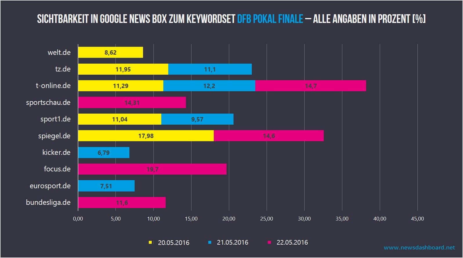 www.t-online.de an drei Tagen mit Sichtbarkeiten über zehn prozent in der Google News Box, spiegel.de und tz.de an zwei Tagen sehr stark