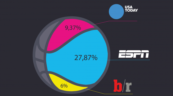 espn.go.com, usatoday.com and bleacherreport.com have higest percentage of rankings in Google News Boxes to NBA finals