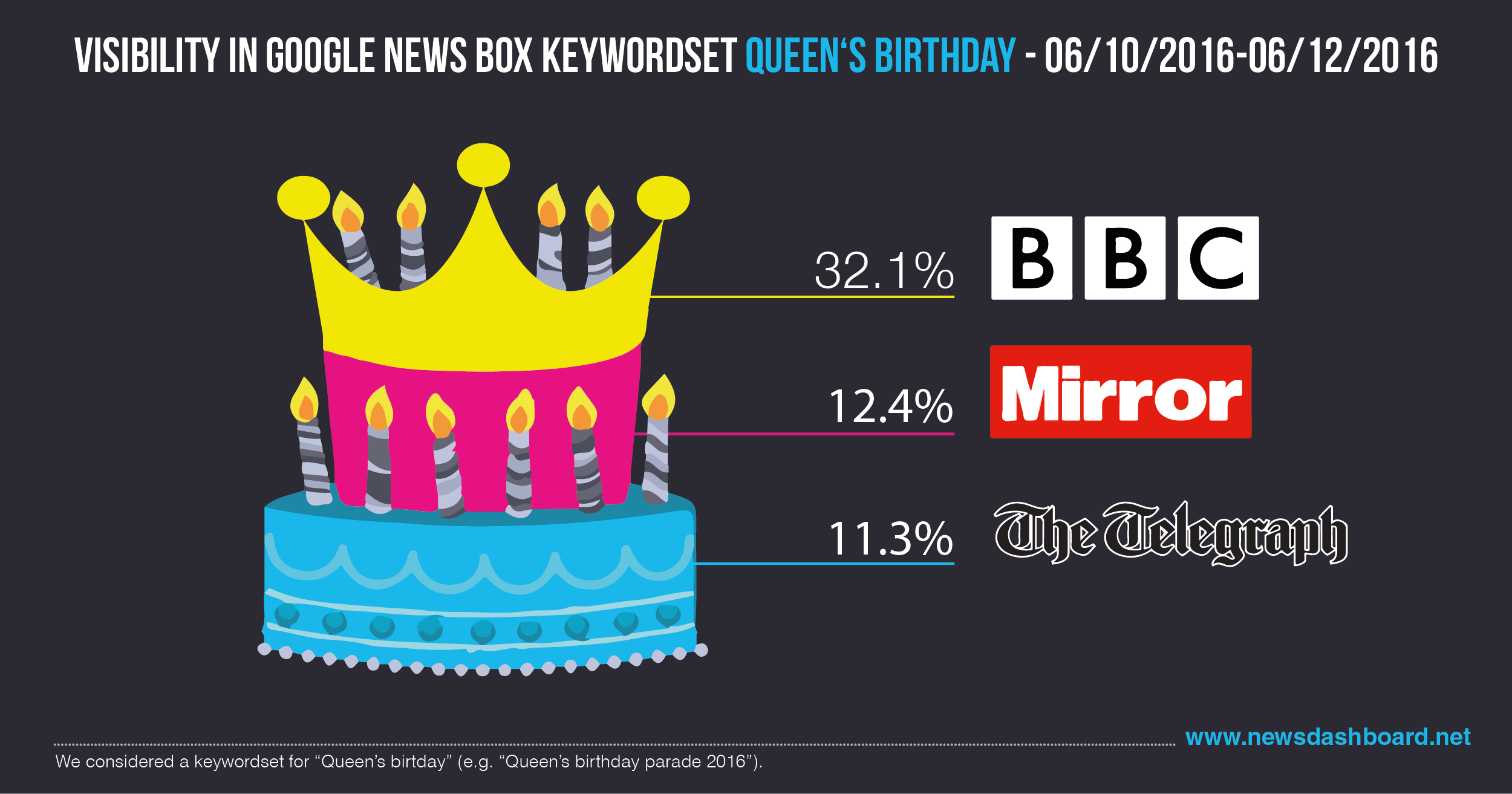 BBC.co.uk had a visibility in the Google News Boxes of 32.1 percent.
