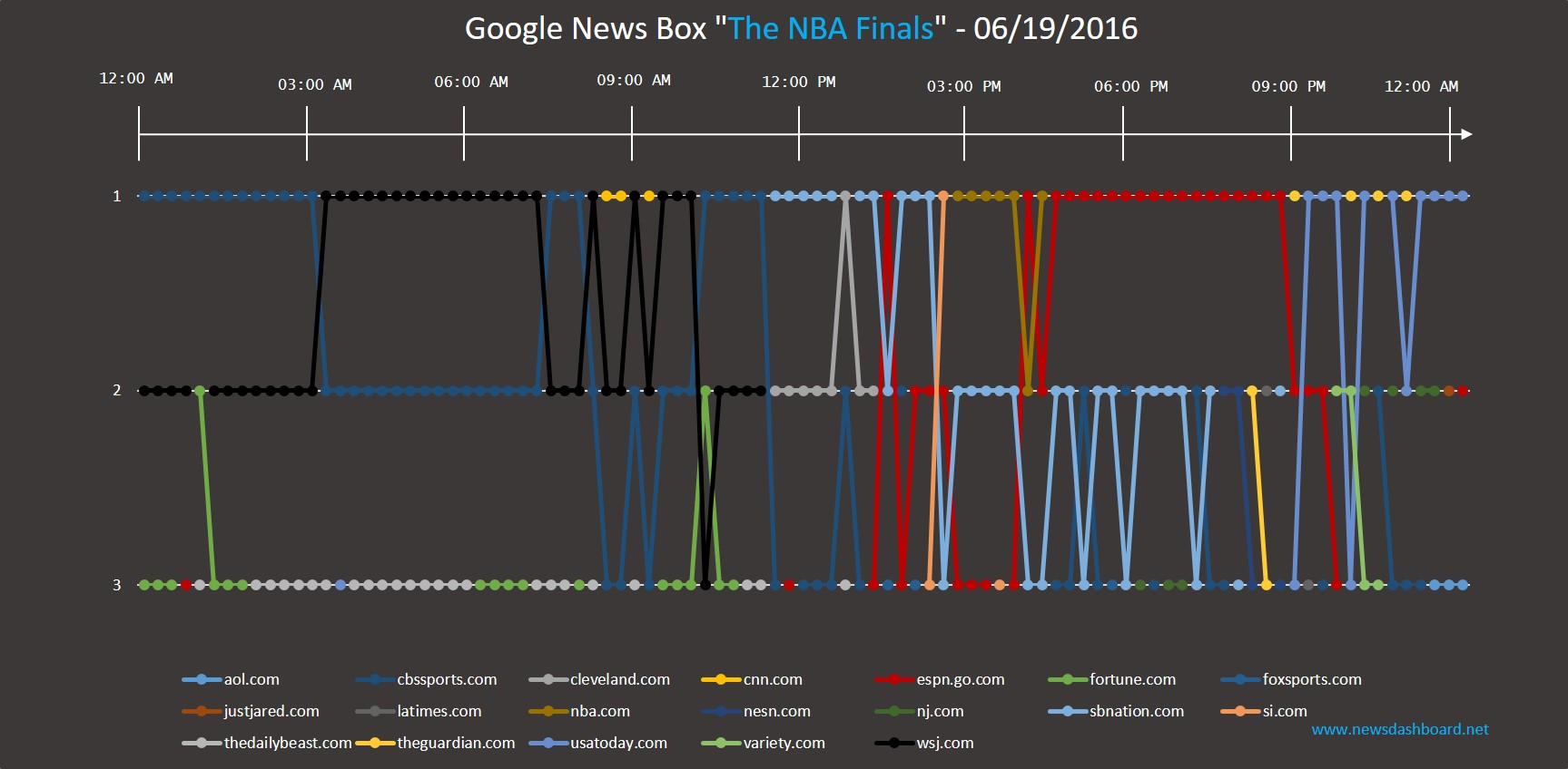 "There is no clear winner in the News Box of the keyword ""The NBA Finals""."