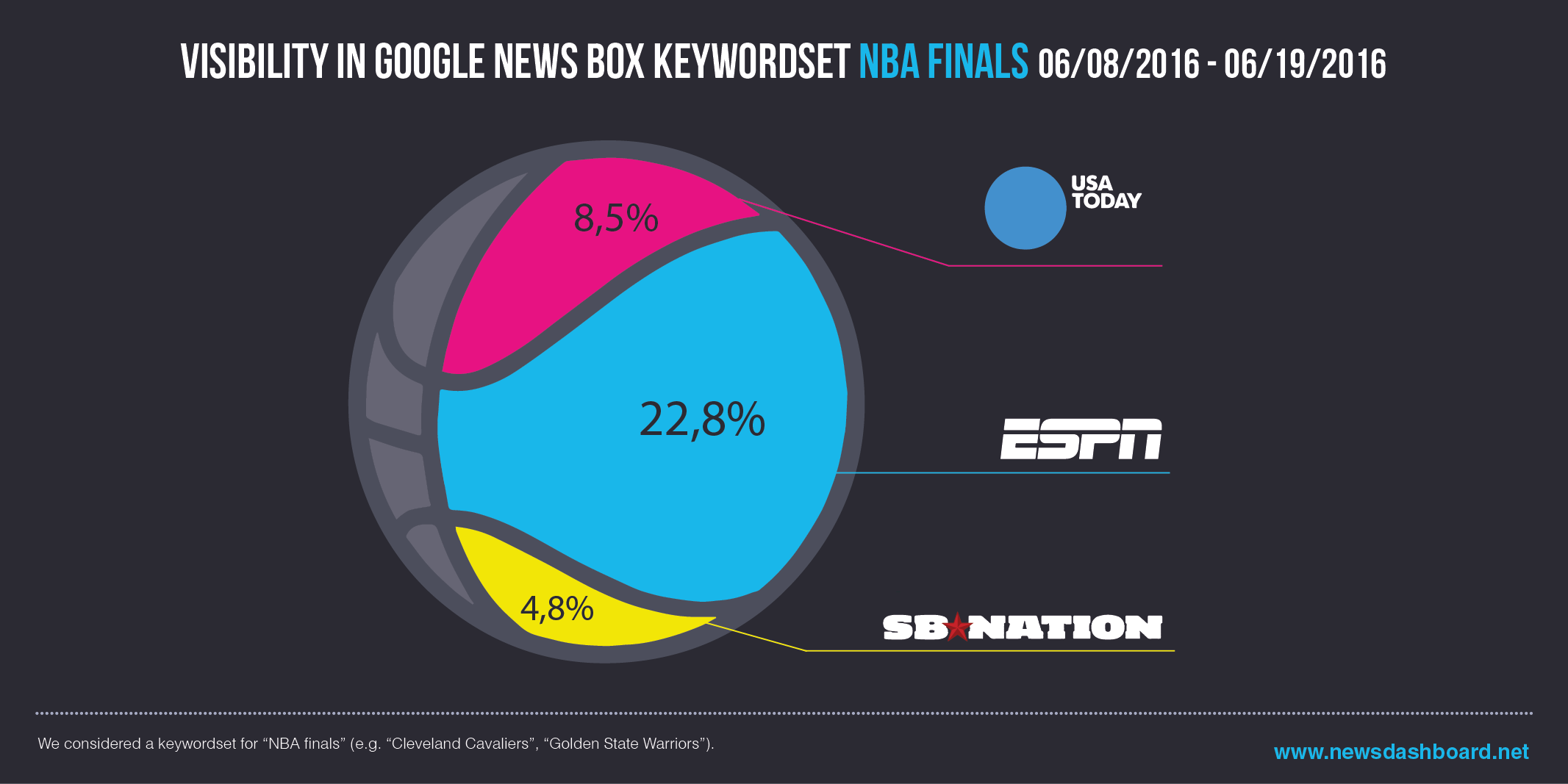 Espn.go.com won the NBA Finals cleary as visibility in the Google News Boxes is concerned. Second is usatoday.com and third sbnation.com