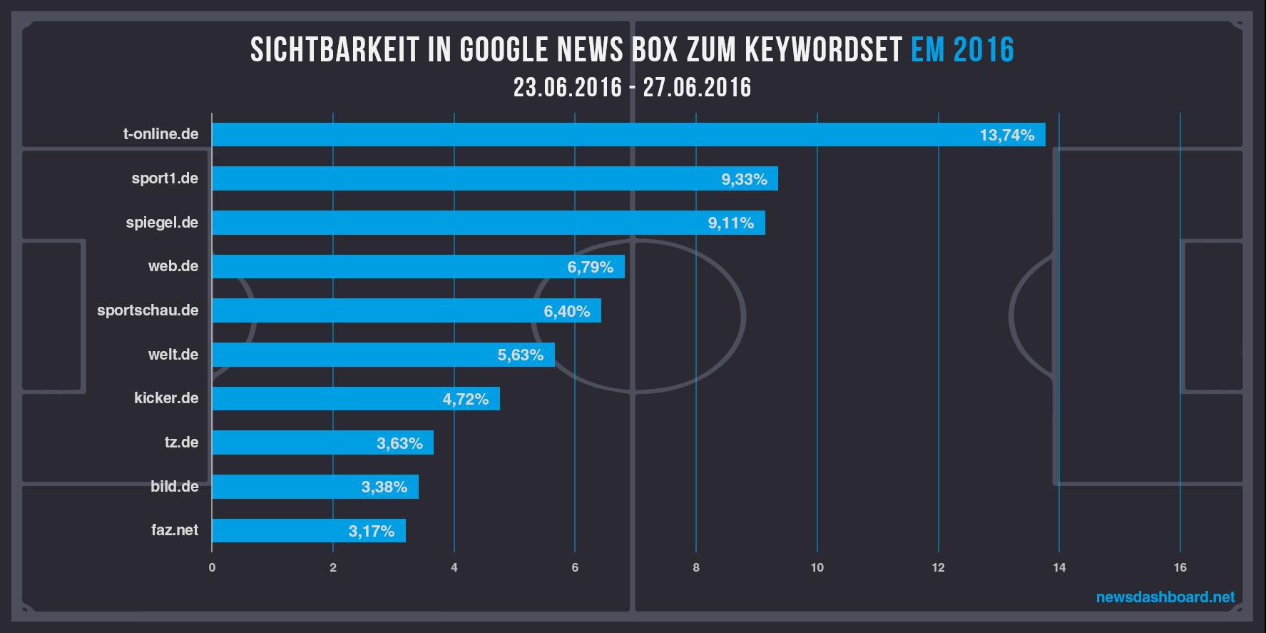 T-Online, Sport1 und Spiegel mit höchster Sichtbarkeit zu EM2016 Keywordset