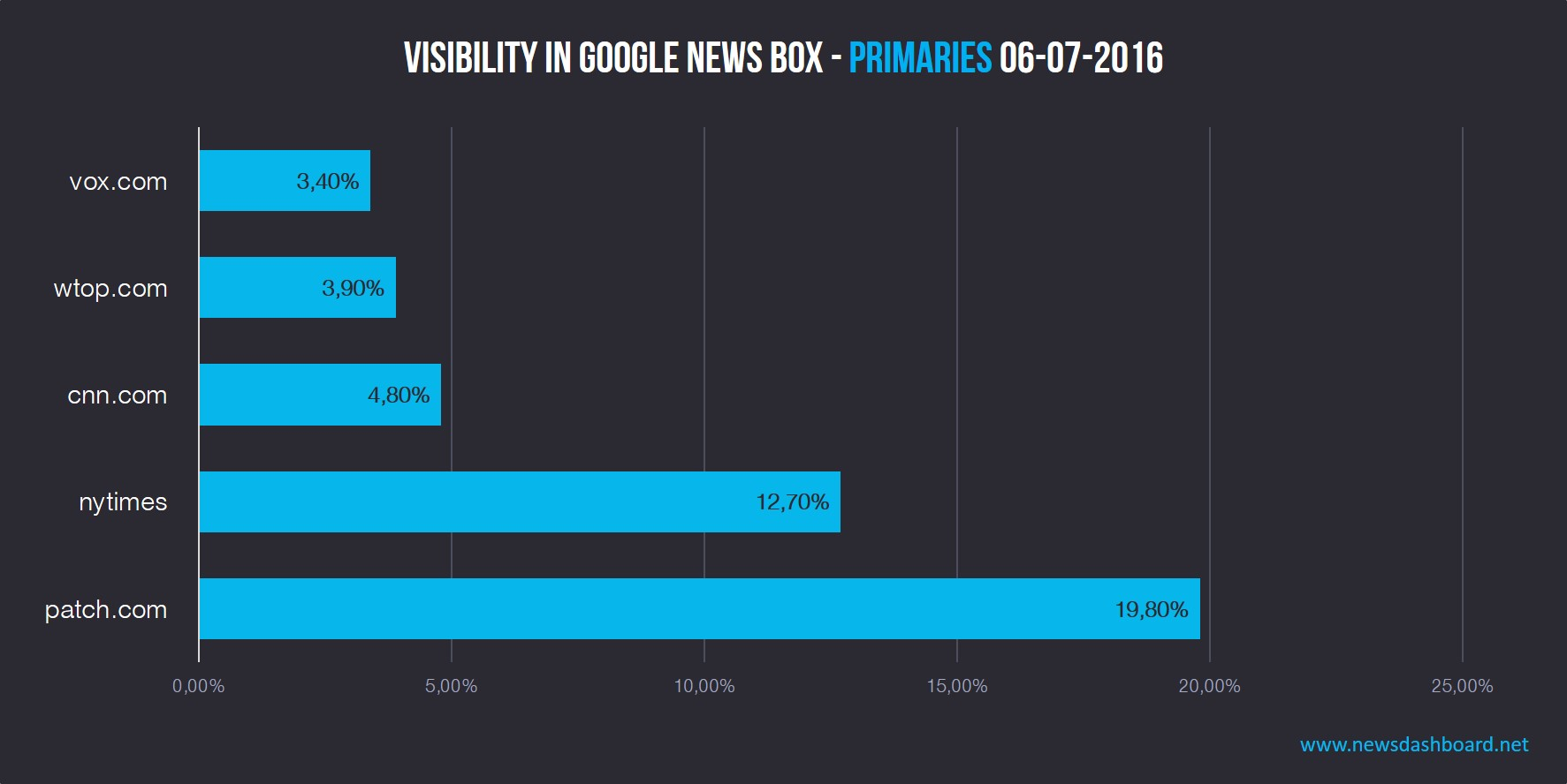 patch.com first, nytimes.com second and cnn.com third in Google News Boxes for primaries