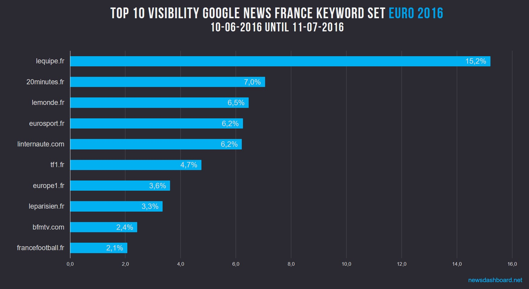 L´équipe, 20minutes and le Monde are the Top 3 in France.