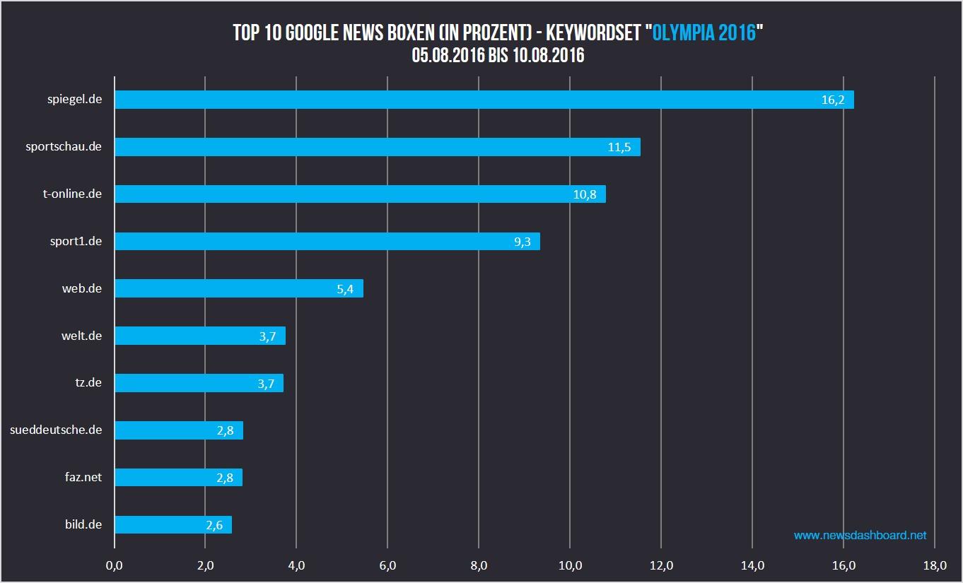 Spiegel.de, sportschau.de, T-Online.de und sport1.de haben die höchste Sichtbarkeit in den Google News Boxen.