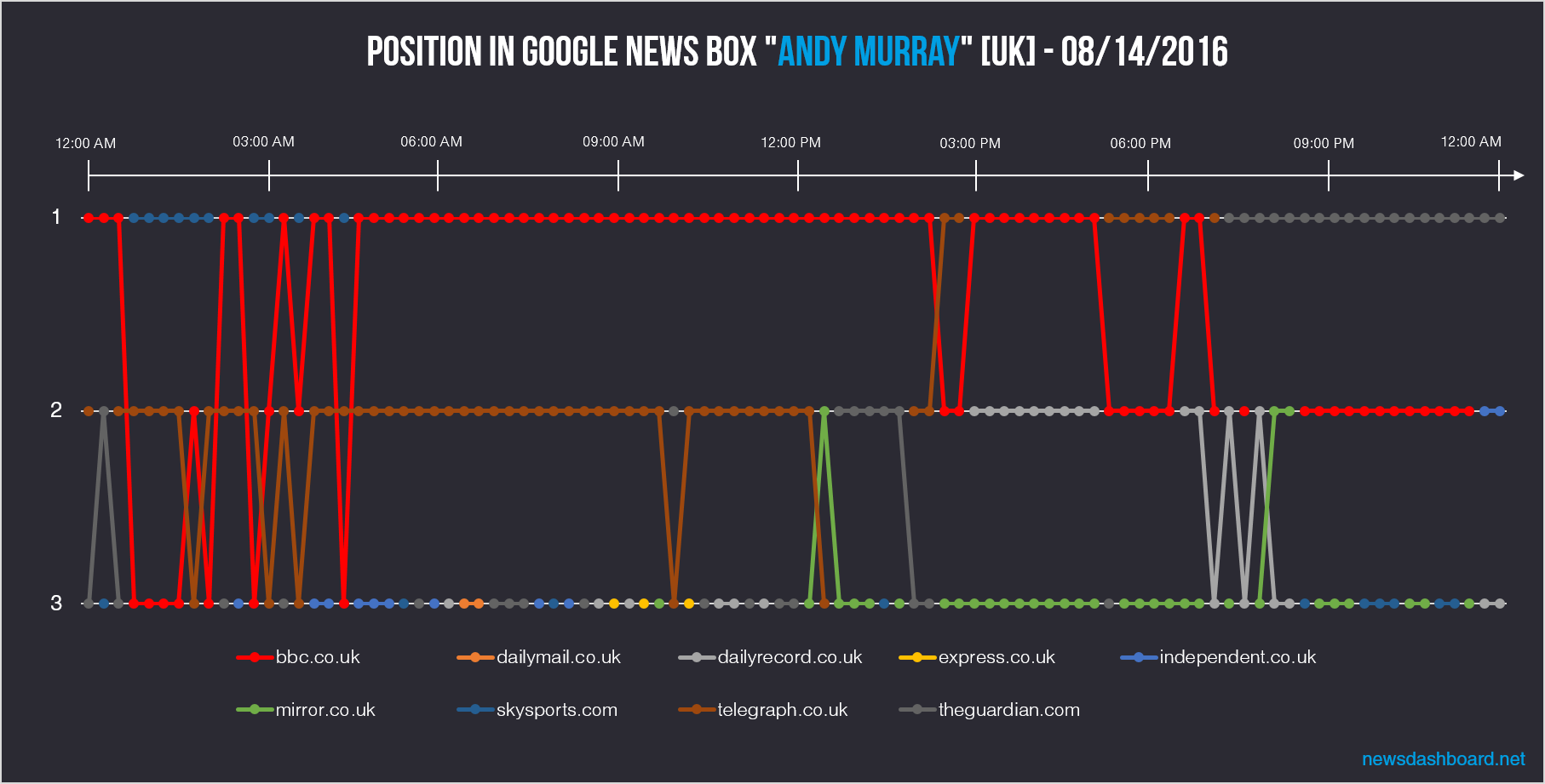 At the 14th of August, bbc.co.uk was most of the time ranking first position in the Google News Box for Andy Murray