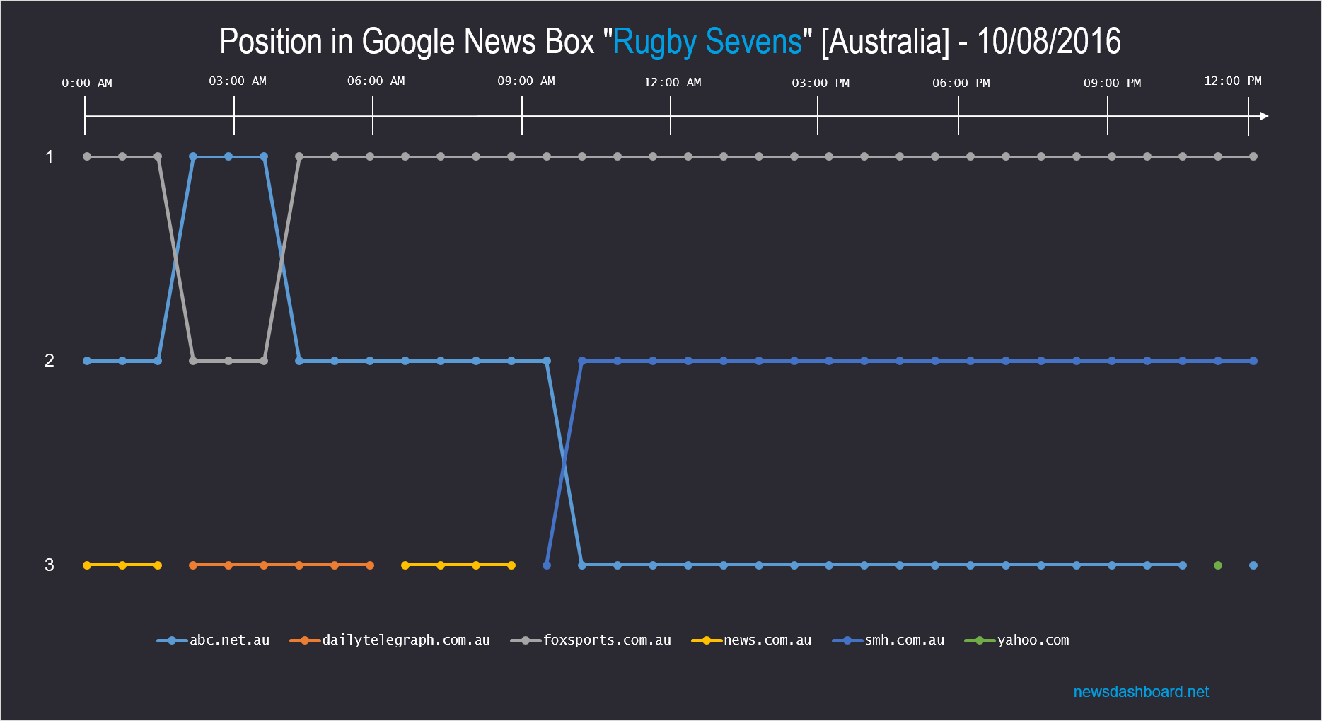 At the 10th of August foxsports.com was most of the time ranking first position in the Google News Box for Rugby Sevens
