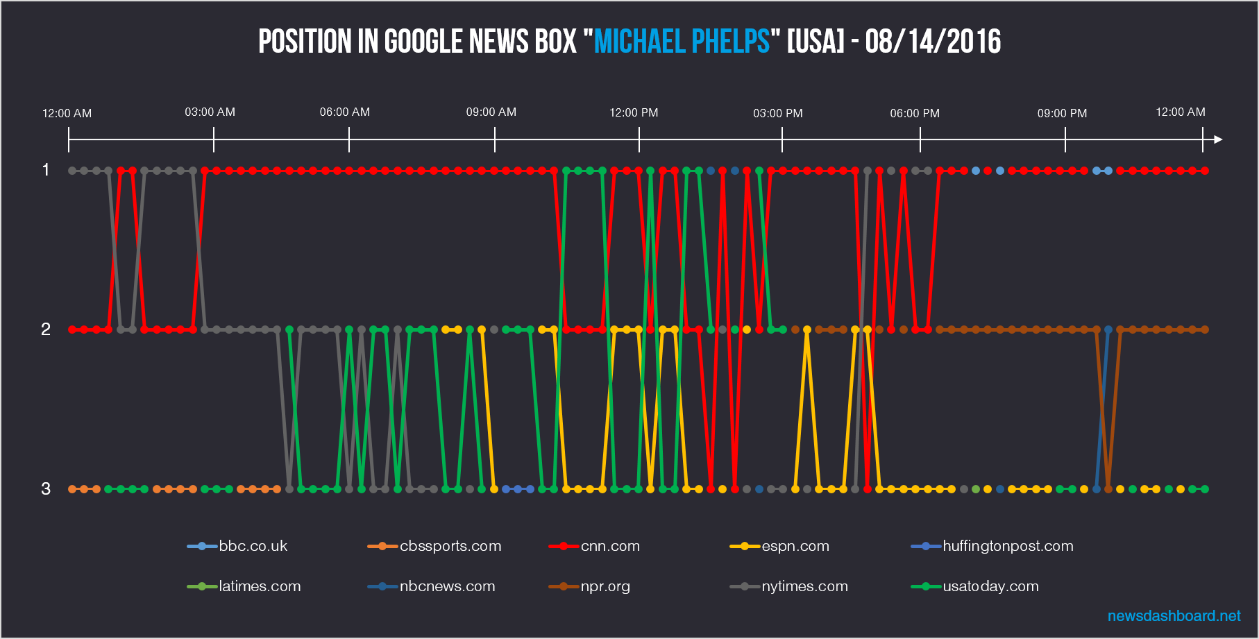 cnn.com clearly strongest for keyword michael phelps in Google News Boxes on 14th August