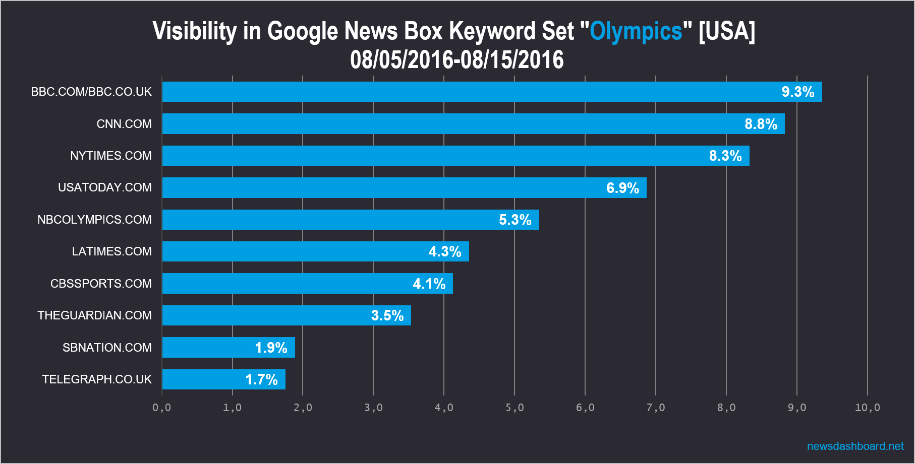 bbc.com has highest visibility around the keyword set for the Olympics