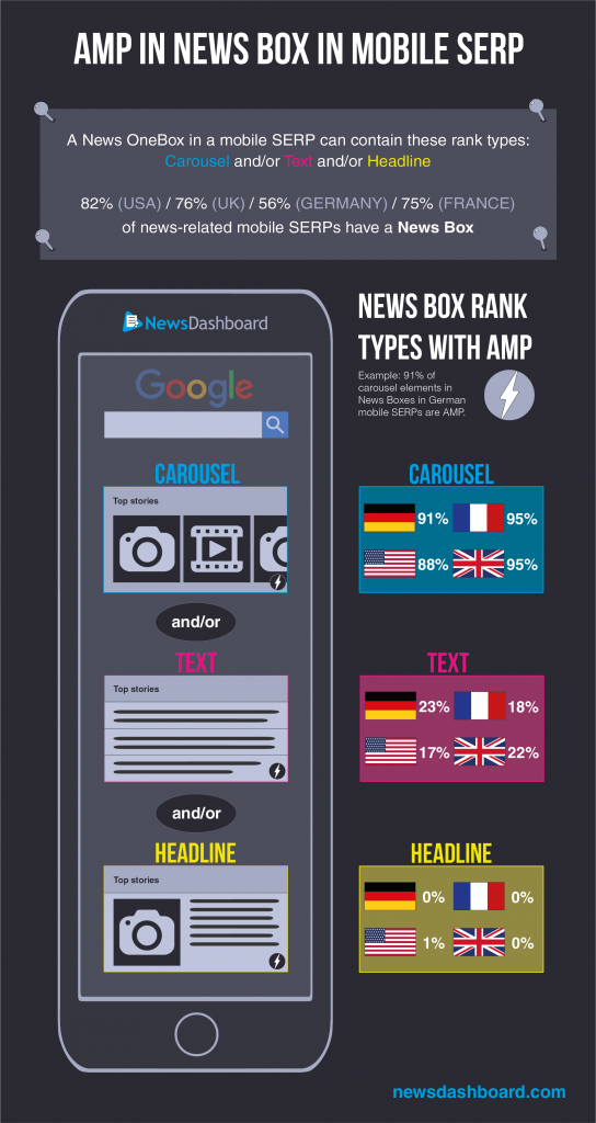 Analyse der mobilen SERP der Google News Box, Ergebnisse für USA, Großbritannien, Frankreich und Deutschland.
