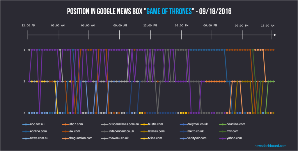"There were many different news publishers in the Google News Box of ""Game of Thrones"" during the day."