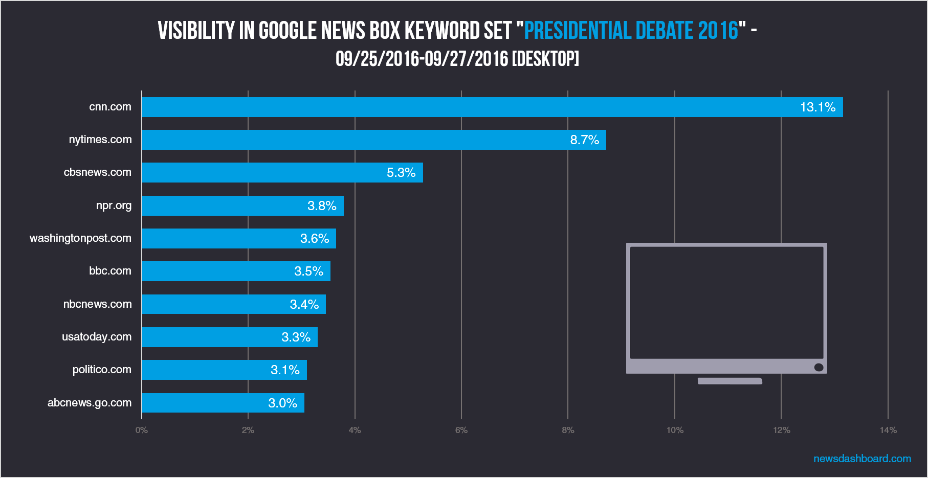cnn.com and nytimes.com have highest visibility in Google for the topics around presidential debate