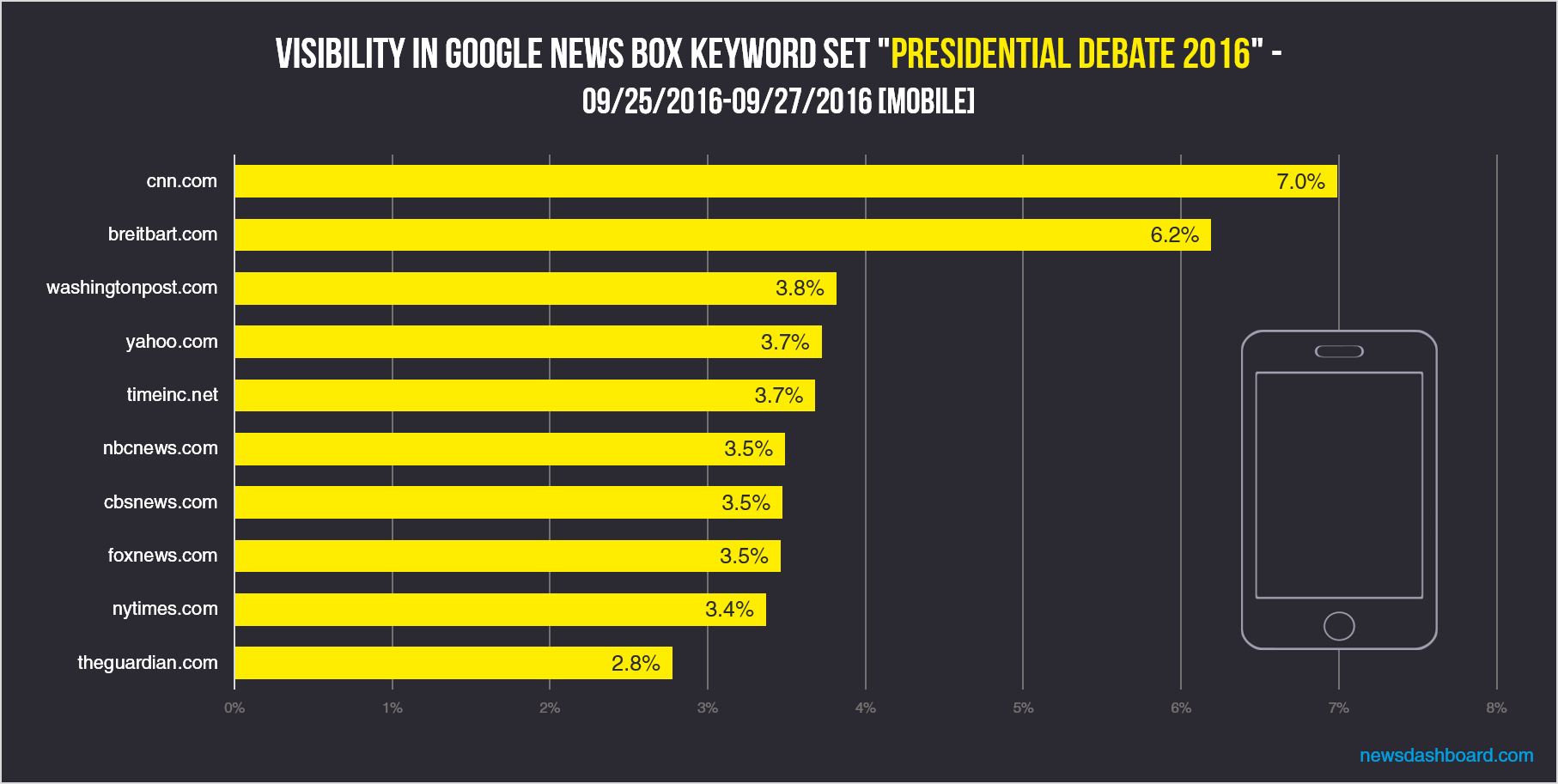 cnn also winner for mobile, differences on the second and third place