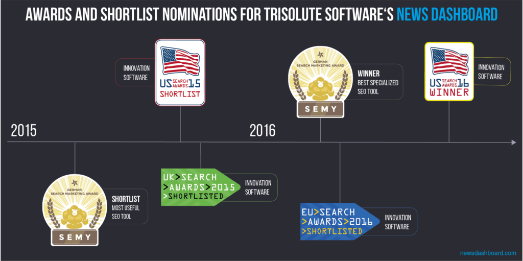 Trisolute News Dashboard wins US Search Award 2016