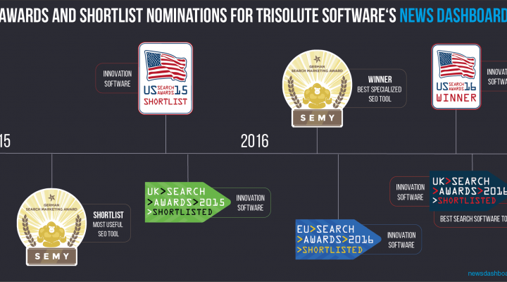Trisolute News Dashboard nominated for UK Search Awards