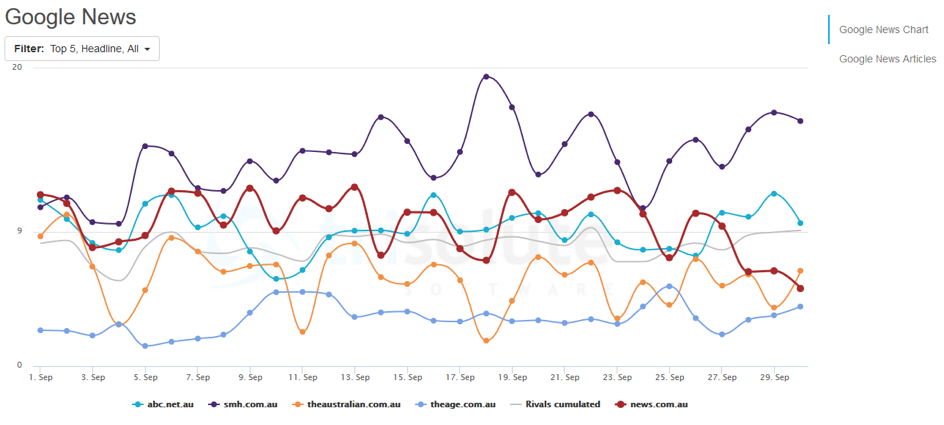 Top 5 Google News publishers in Australia.