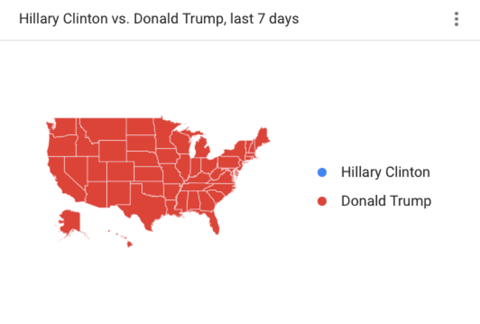 Americans more interested in Trump than in Clinton.
