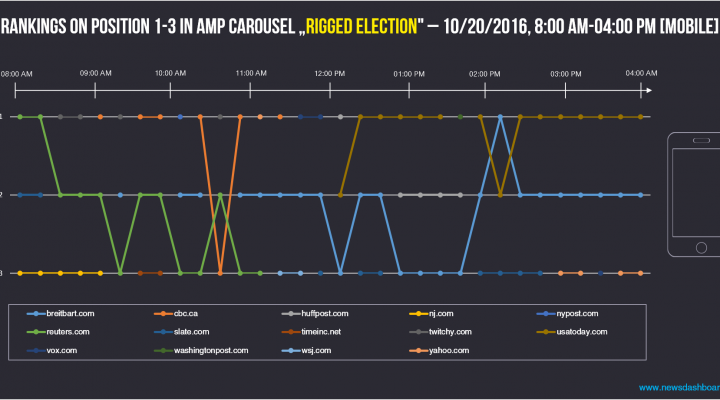 Unusual winners for the visibilty in AMP carousels for keyword rigged election