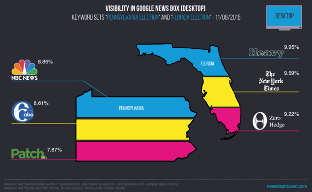 Top 3 most visible mobile publishers for Florida and Pennsylvania related searches.