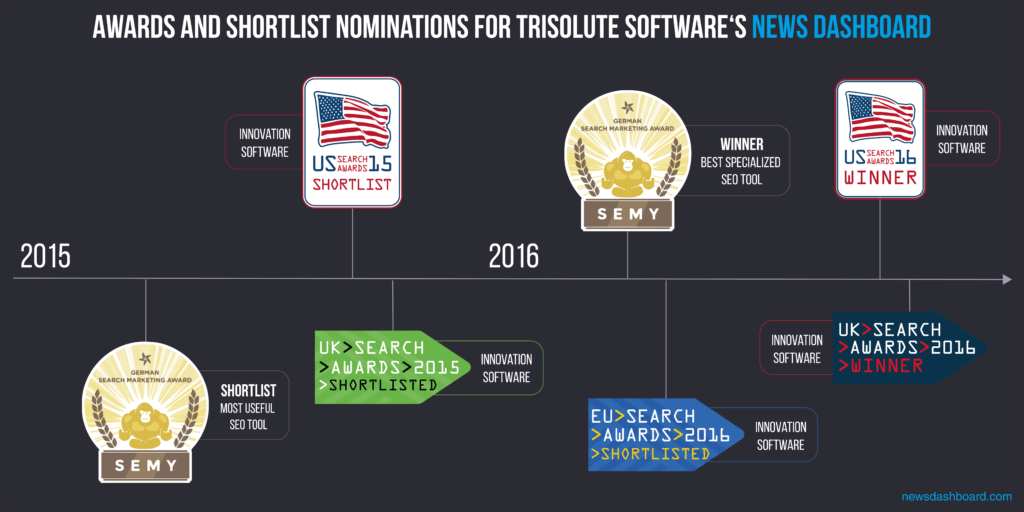 Awards of the Trisolute News Dashboard