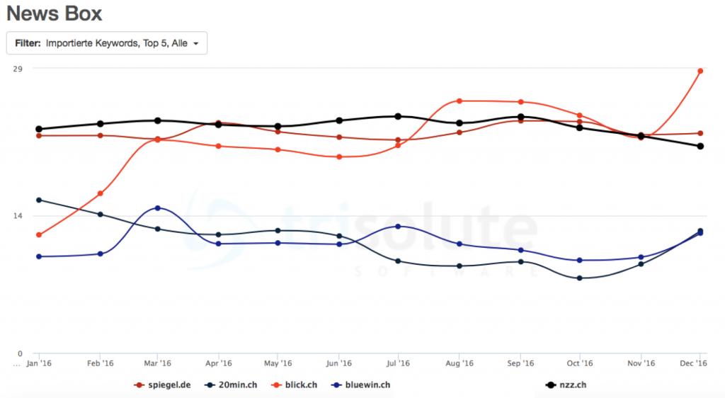 Der deutsche Spiegel ist Teil der Top 5 Publisher in den schweizer Google News Boxen.