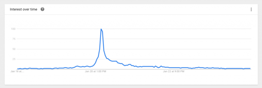"Google Trends shows search trend for ""inauguration of donald trump"" in the US."