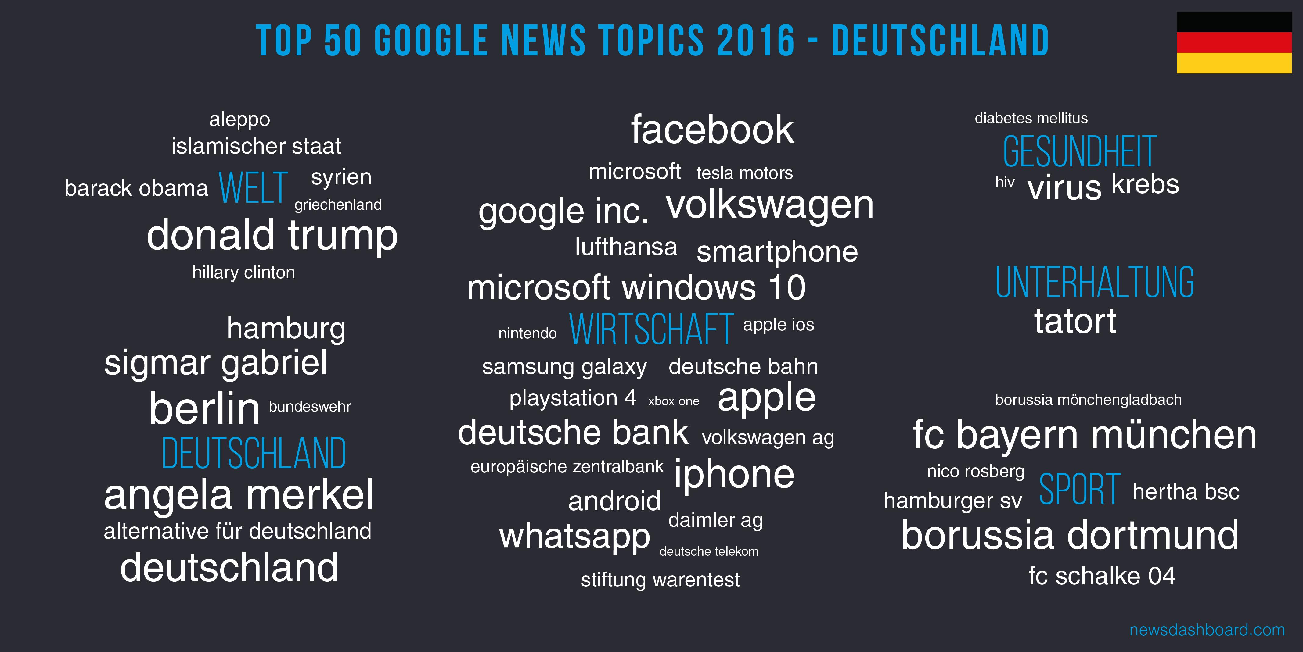 Wirtschaftsthemen sind besonders beliebt auf Google News im Jahr 2016.