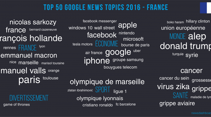 Paris is the highest ranking Google News topic in 2016.