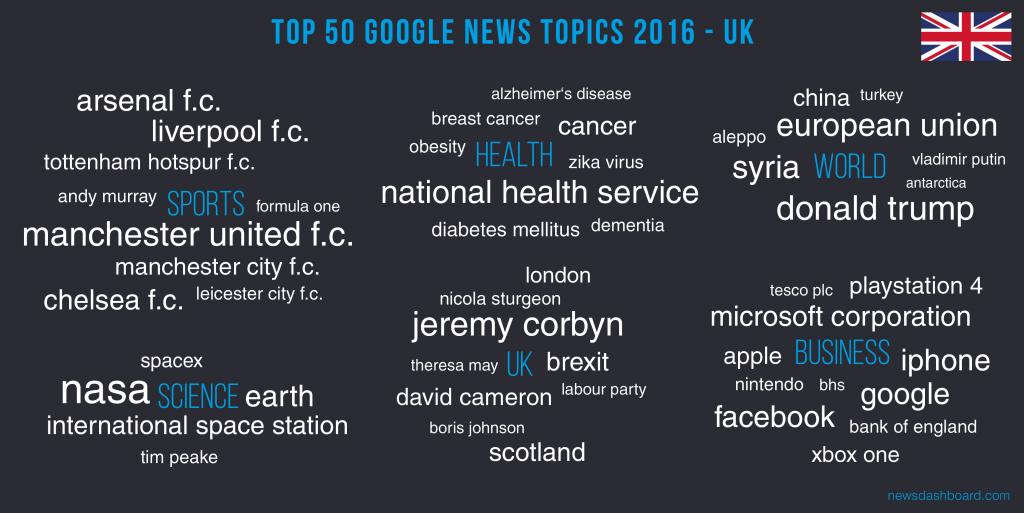 NASA ist das stärkste Keyword in 2016 im Vereinigten Königreich gewesen.