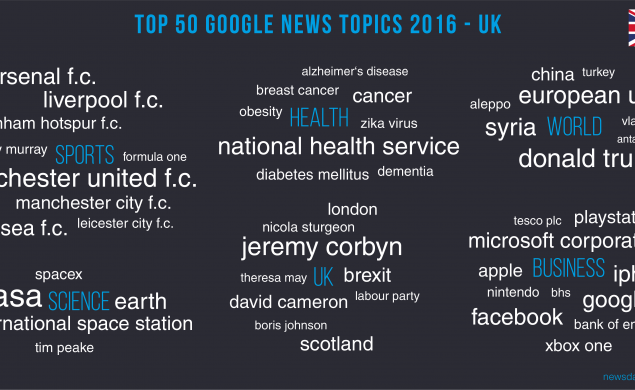 NASA is the highest ranking Google News topic in 2016.