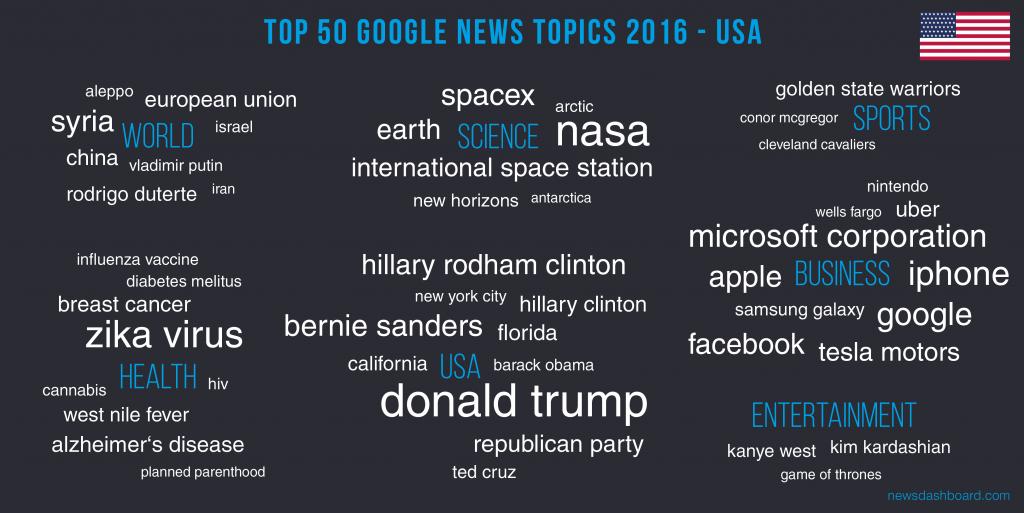 Donald Trump ist das stärkste Keyword in 2016 in den USA gewesen.