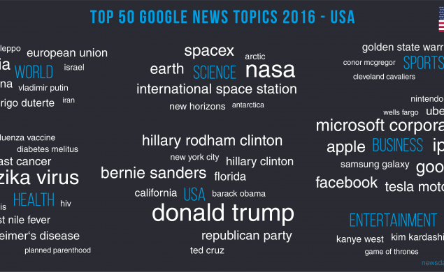 Donald Trump is the highest ranking Google News topic in 2016.