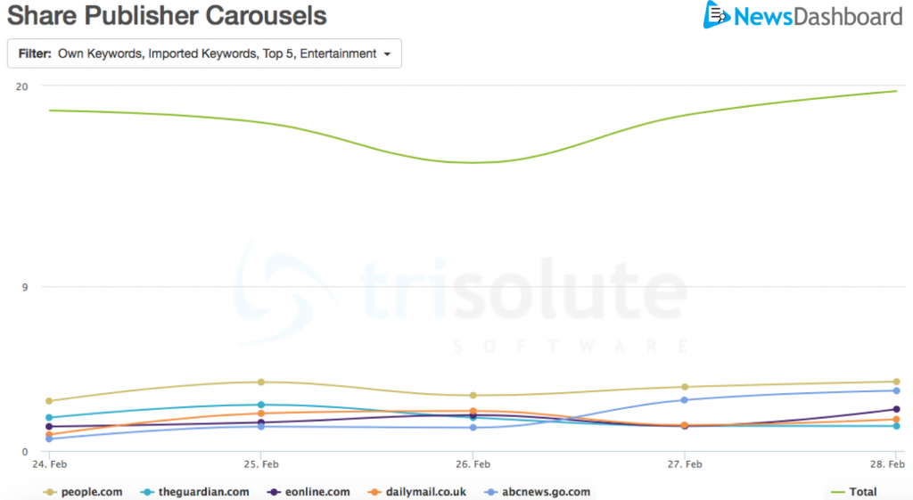 People.com had the most single-source Carousels.