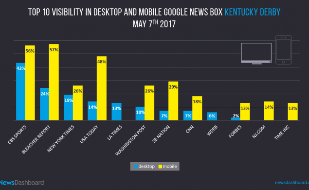 Other news websites, especially non-sports specific sites, did not fare as well.