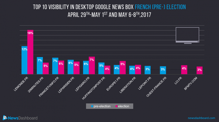 Two new competitors join the pre-existing ranks of the top 10 most visible publishers for desktop