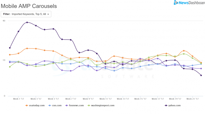 A graph from the News Dashboard tool shows the top five publishers who rank for Google Mobile AMP Carousels in January-May 2017.