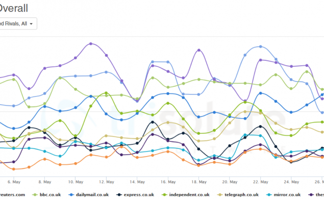UK's most visible publishers score especially good for world politics related topics.