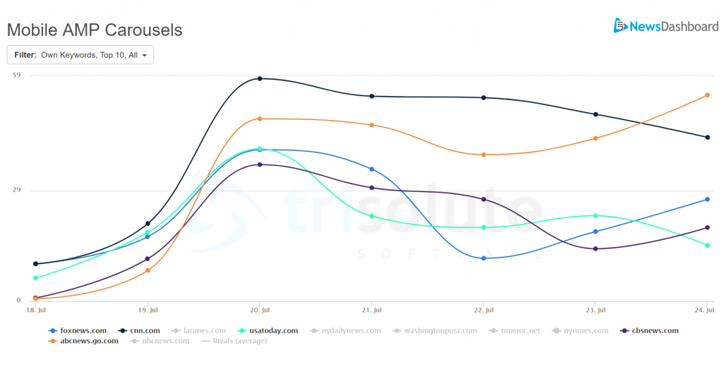 Top 5 news websites in search visibility for Mobile AMP Carousels.
