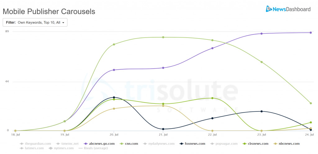 The Top 5 publishers for Google News-related ranking type Mobiel Publisher Carousels for Simpson's parole hearing.