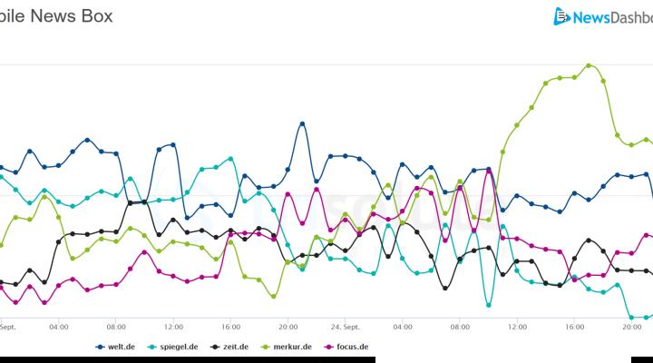 Neuigkeiten rund um die Partei bringt den Toppublishern im Durchschnitt ähnliche Sichtbarkeiten.