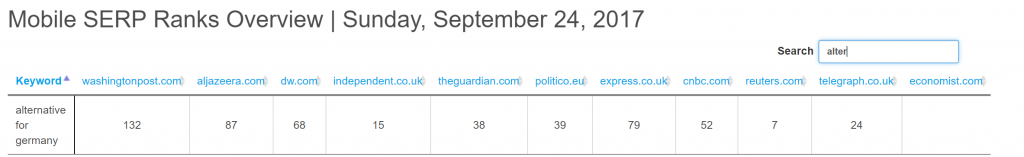 """This drilldown report shows the search visibility for the keyword """"alternative for Germany"""" in Mobile Google News Boxes for the September German election."""
