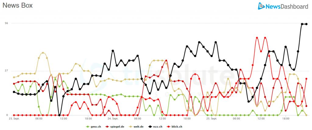 Nzz.chs Sichtbarkeit stiegt über 3 Tage an.