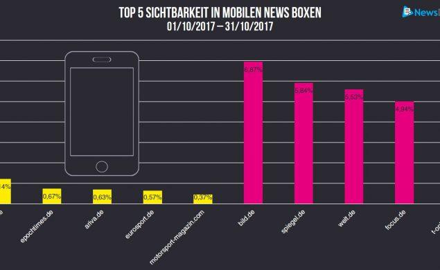 Darstellung von Sichtbarkeitswerten verschiedener Publisher in mobilen News Boxen