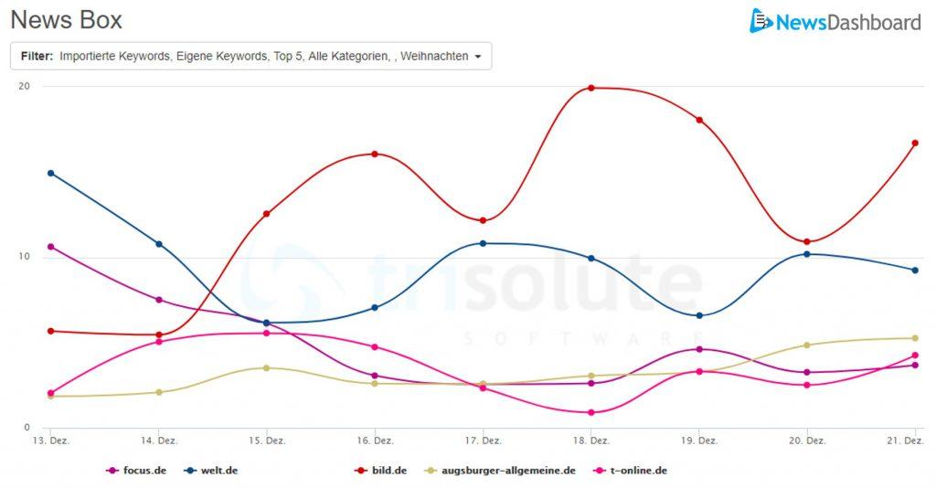 Darstellung von Sichtbarkeitswerten verschiedener Publisher in Desktop mobilen News Boxen zum Themenbereich Weihnachten.