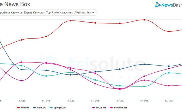 Darstellung von Sichtbarkeitswerten verschiedener Publisher in mobilen News Boxen zum Themenbereich Weihnachten.