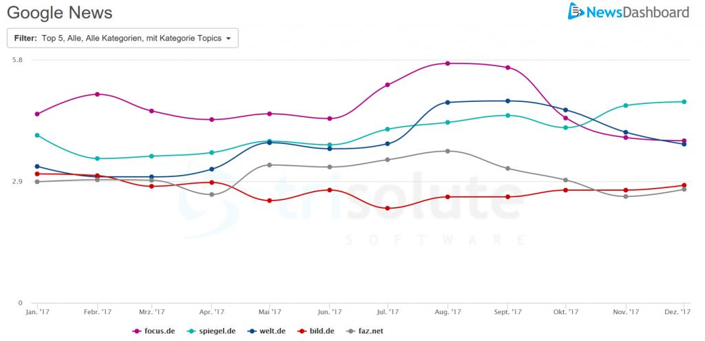 Google News Sichtbarkeit verschiedener Publisher in allen Kategorien im Jahr 2017.
