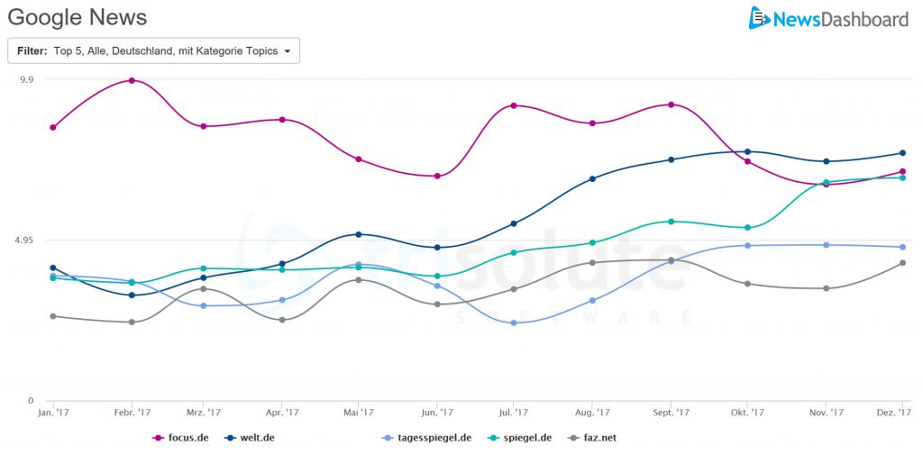 Google News Sichtbarkeit verschiedener Publisher in der Kategorie Deutschland im Jahr 2017.