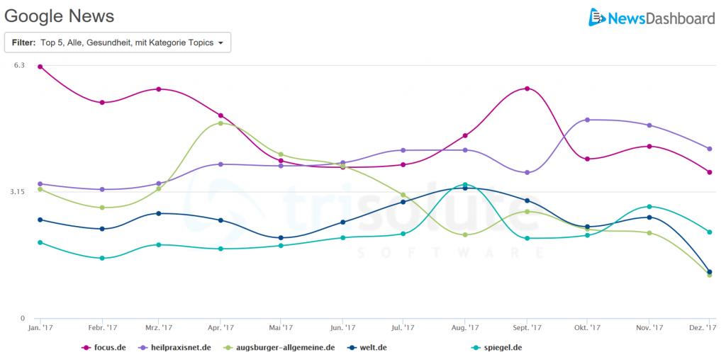 Google News Sichtbarkeit verschiedener Publisher in der Kategorie Gesundheit im Jahr 2017.