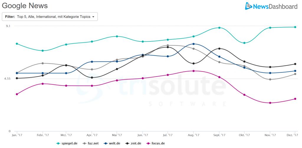 Google News Sichtbarkeit verschiedener Publisher in der Kategorie International im Jahr 2017.